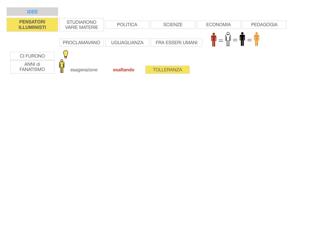 34.ILLUMINISMO_SIMULAZIONE.051