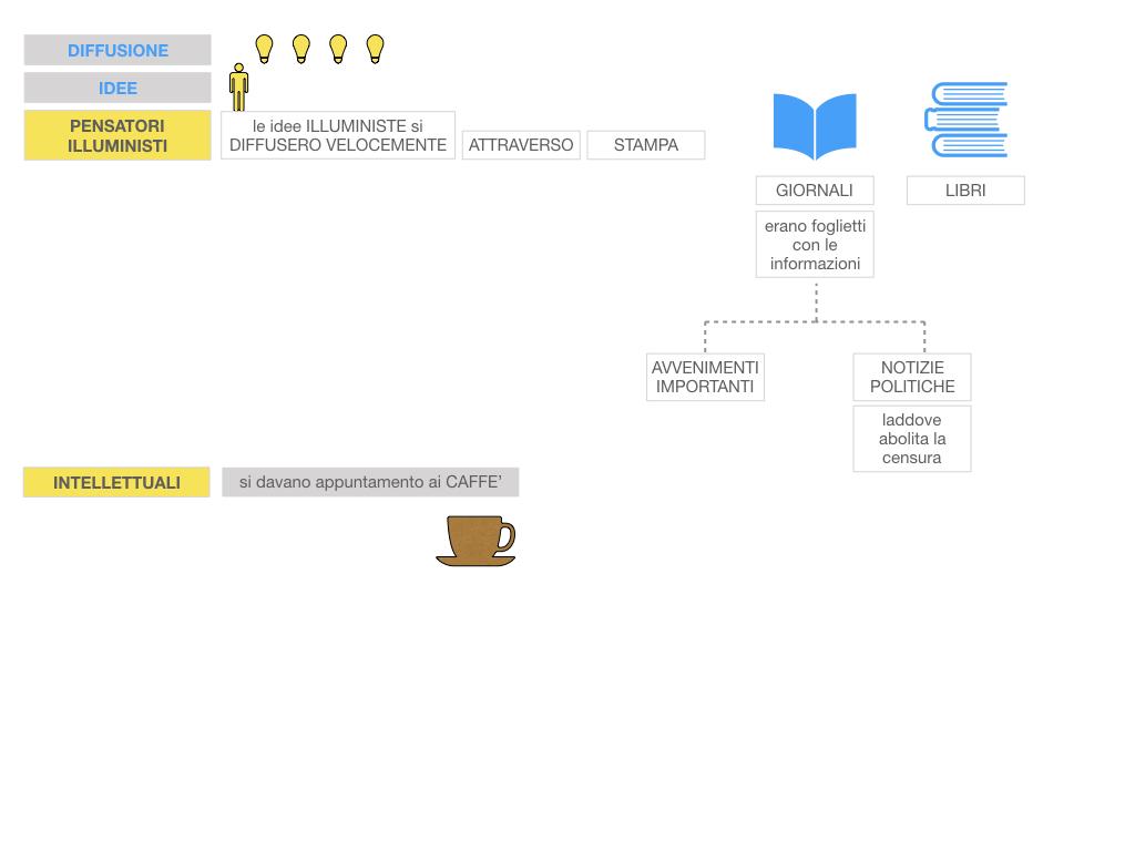 34.ILLUMINISMO_SIMULAZIONE.074