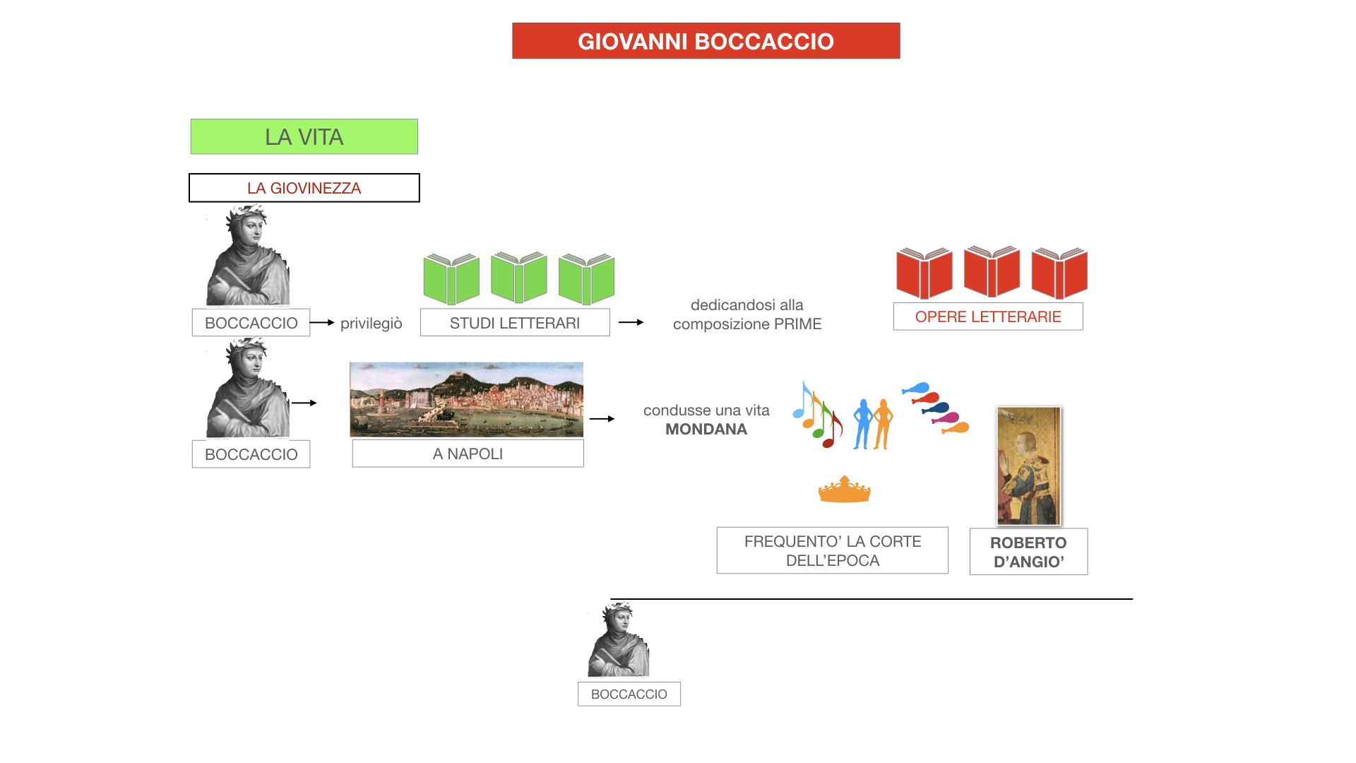 BOCCACCIO_VITA_SIMULAZIONE.036