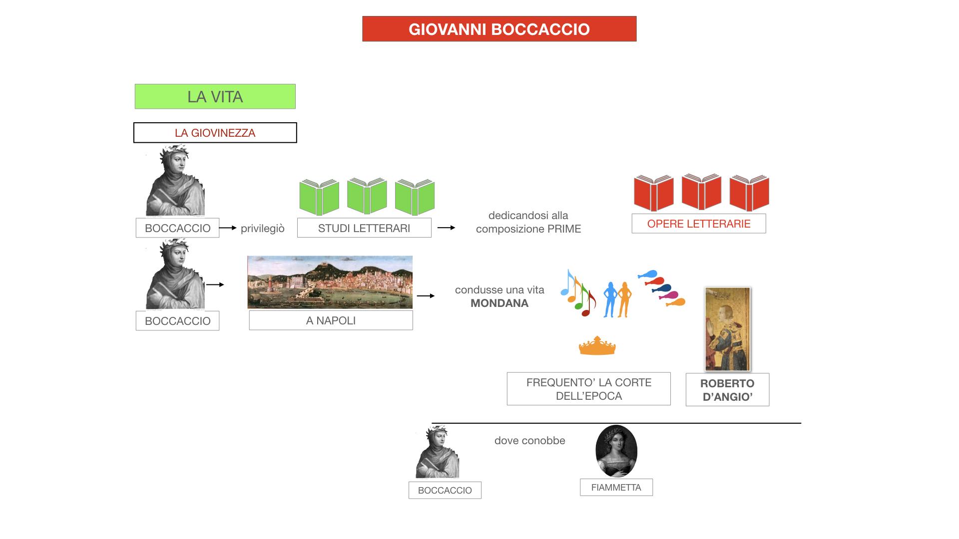 BOCCACCIO_VITA_SIMULAZIONE.038