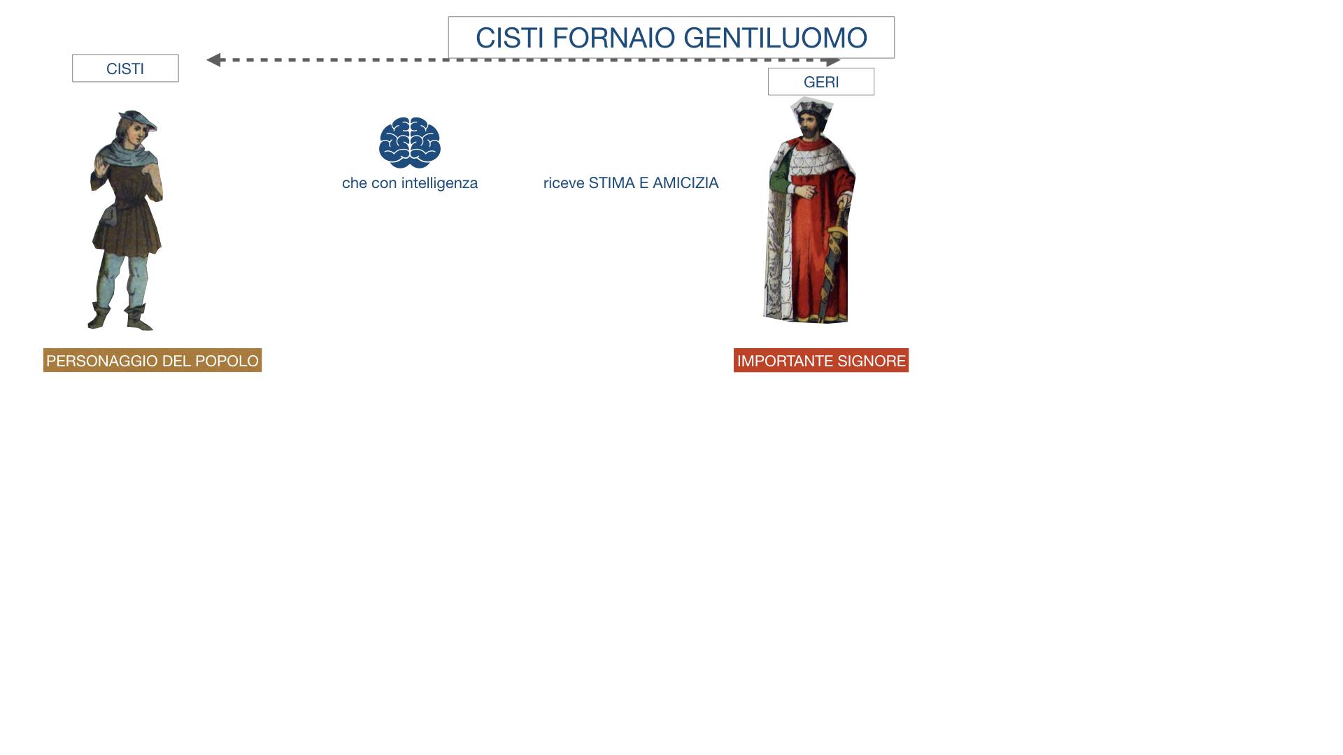 CISTI IL FORNAIO_SIMULAZIONE .005