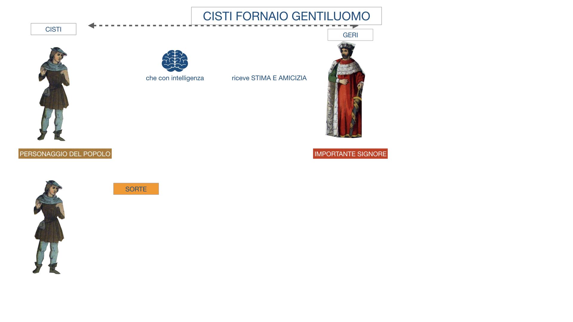 CISTI IL FORNAIO_SIMULAZIONE .006