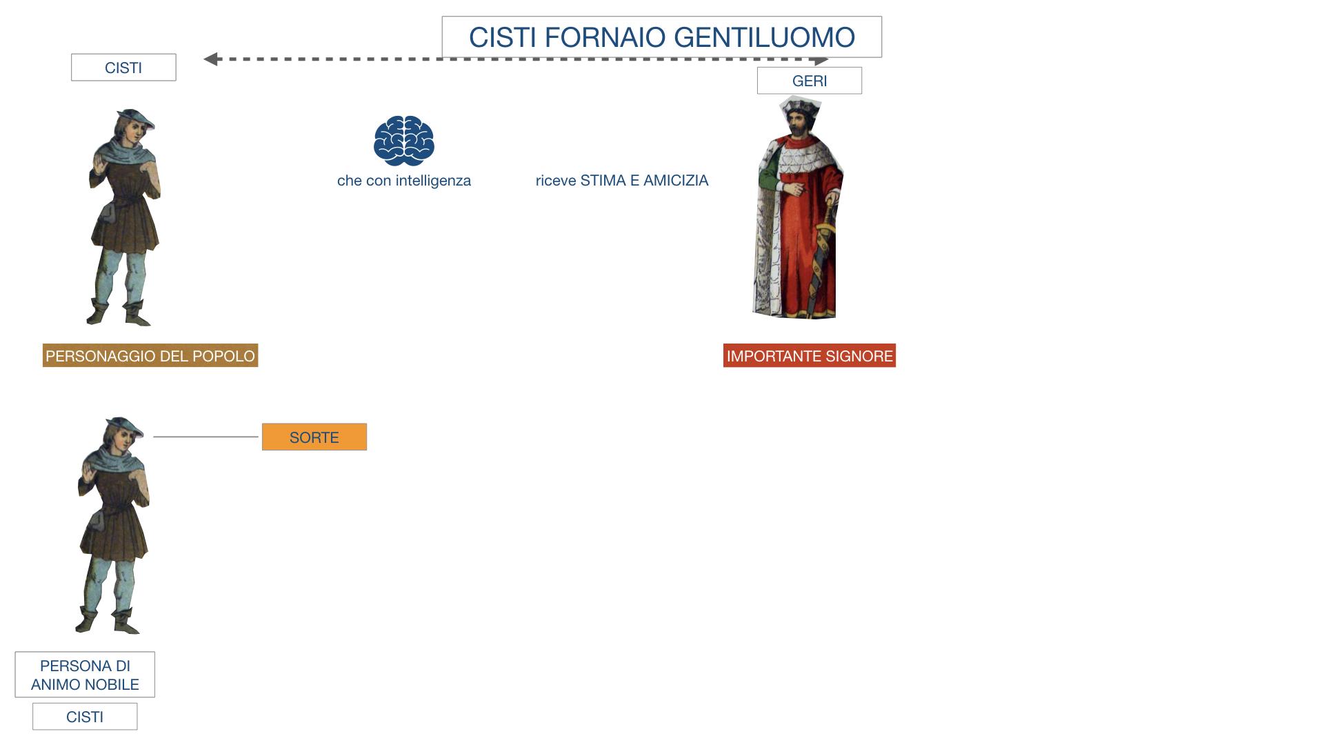 CISTI IL FORNAIO_SIMULAZIONE .007