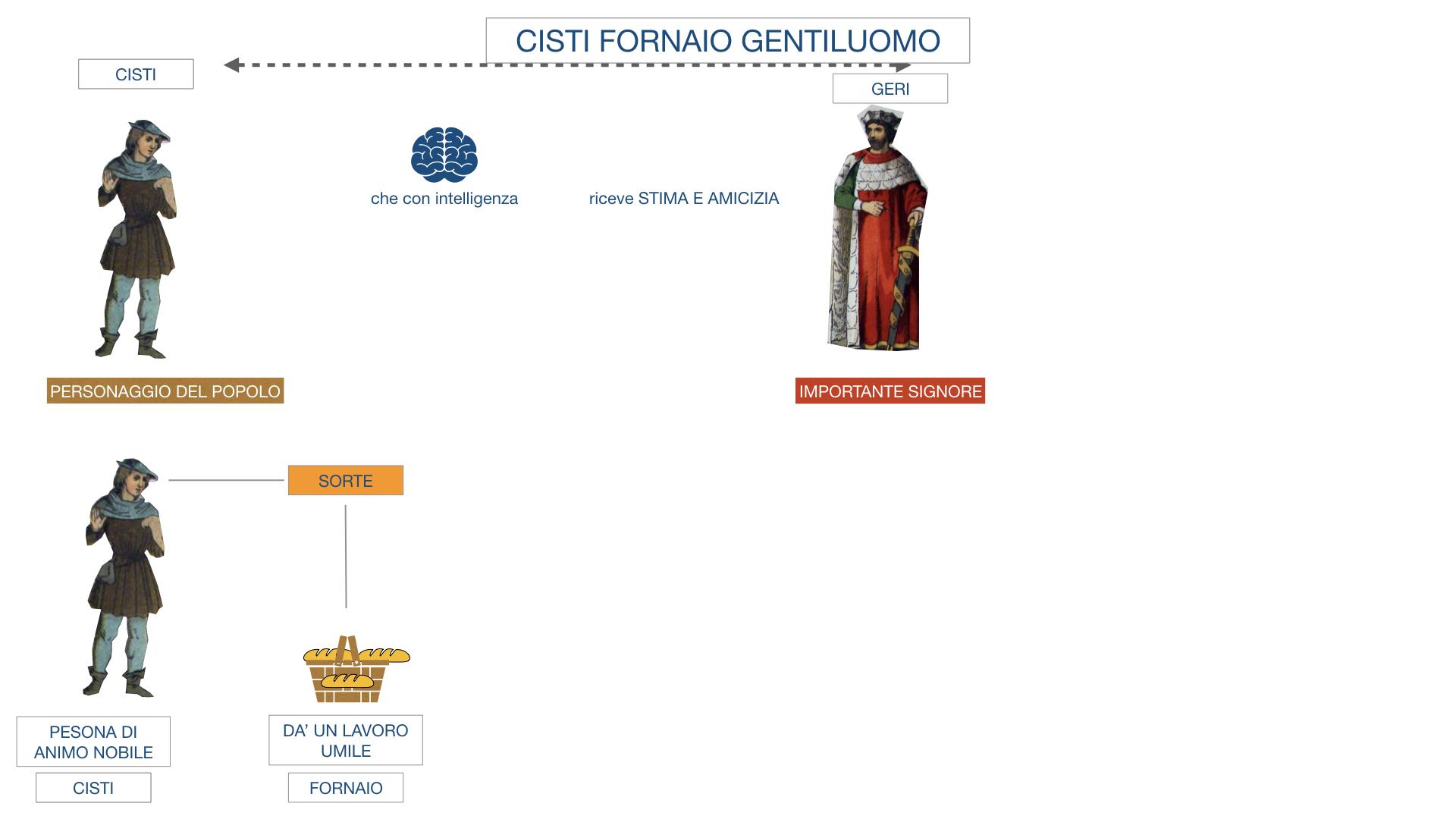 CISTI IL FORNAIO_SIMULAZIONE .009