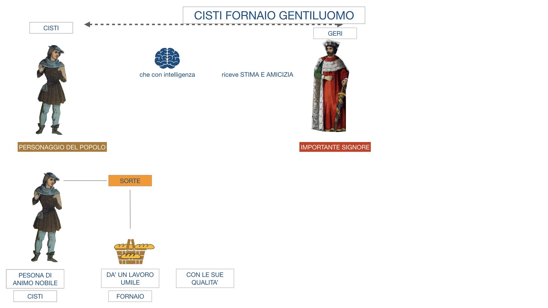 CISTI IL FORNAIO_SIMULAZIONE .010