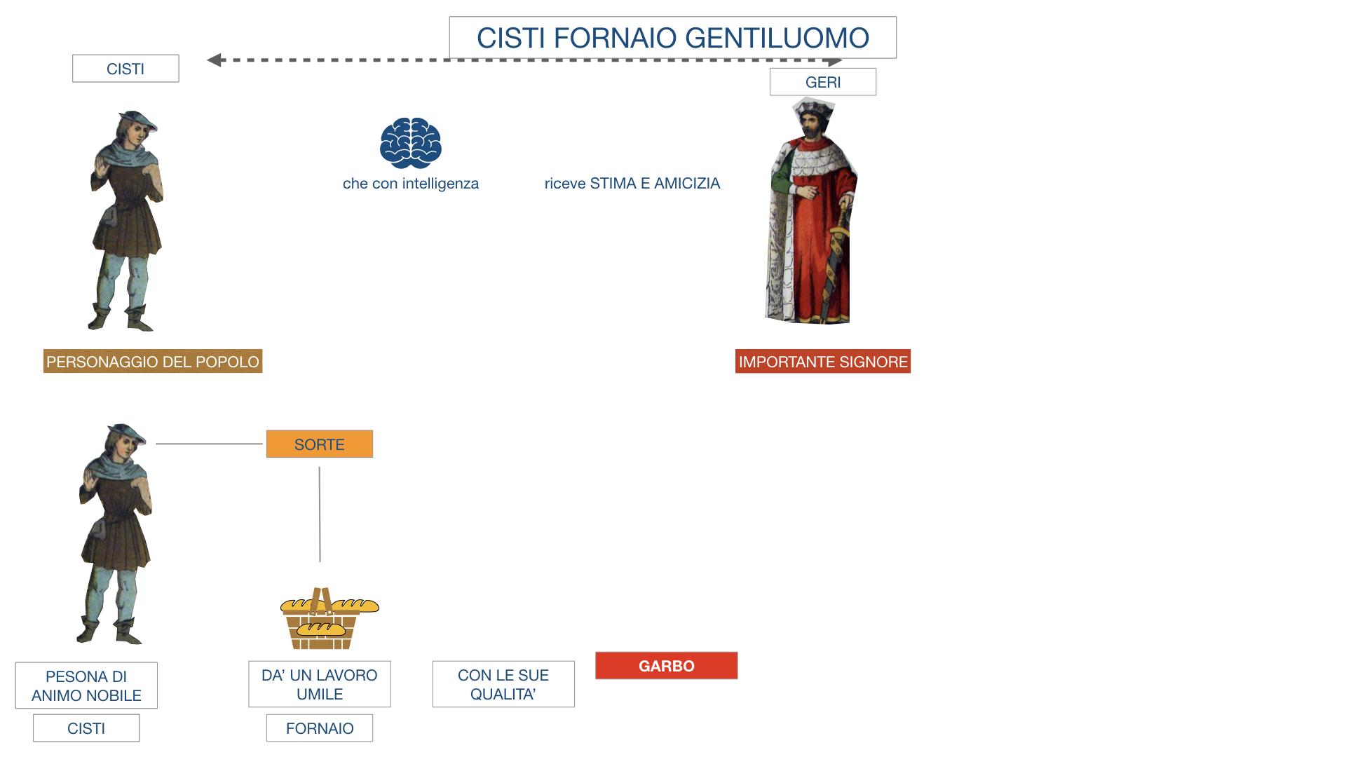 CISTI IL FORNAIO_SIMULAZIONE .011