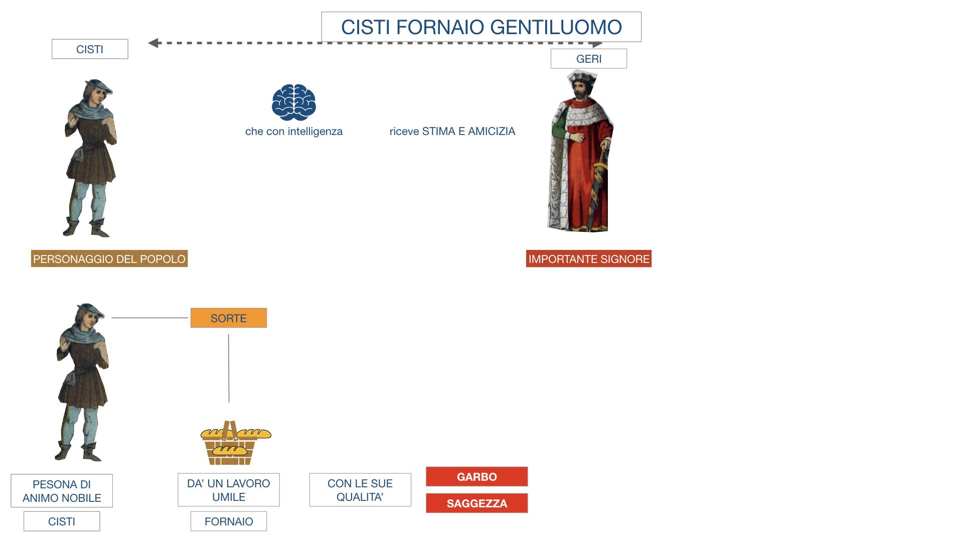 CISTI IL FORNAIO_SIMULAZIONE .012