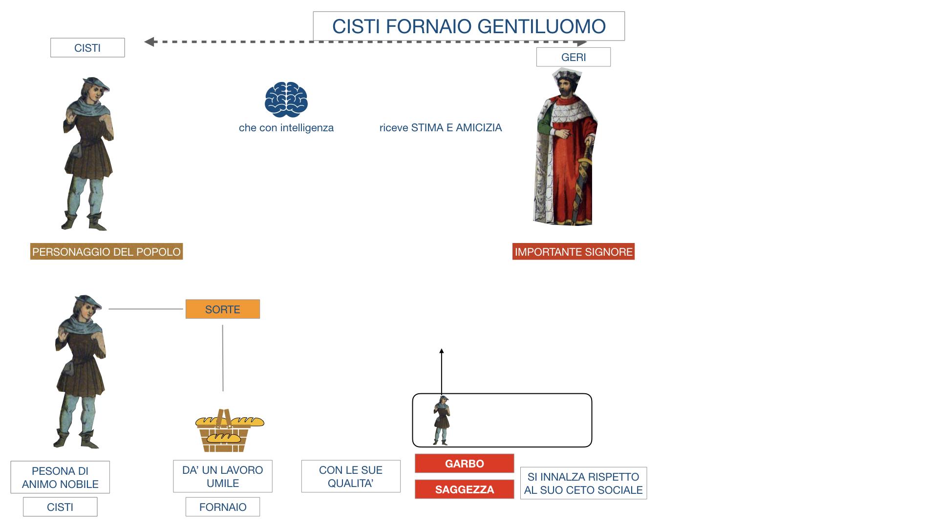 CISTI IL FORNAIO_SIMULAZIONE .013