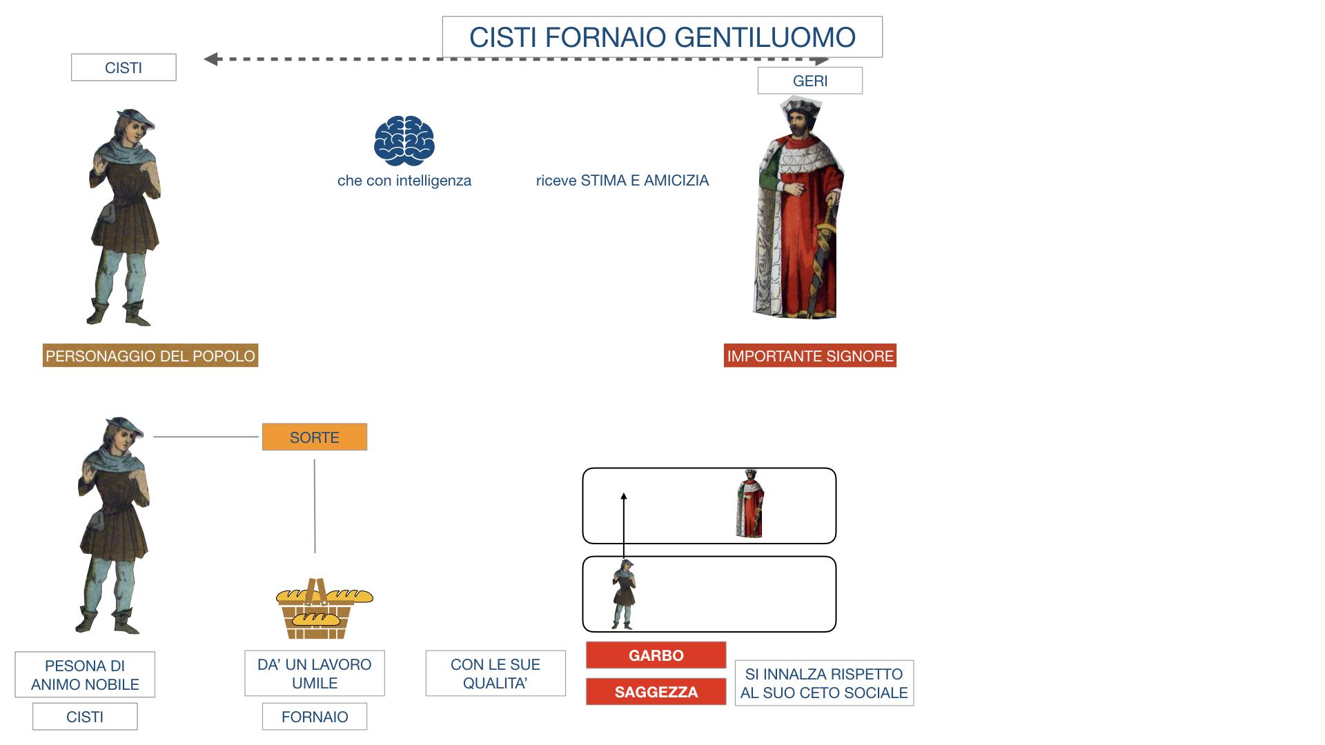 CISTI IL FORNAIO_SIMULAZIONE .014