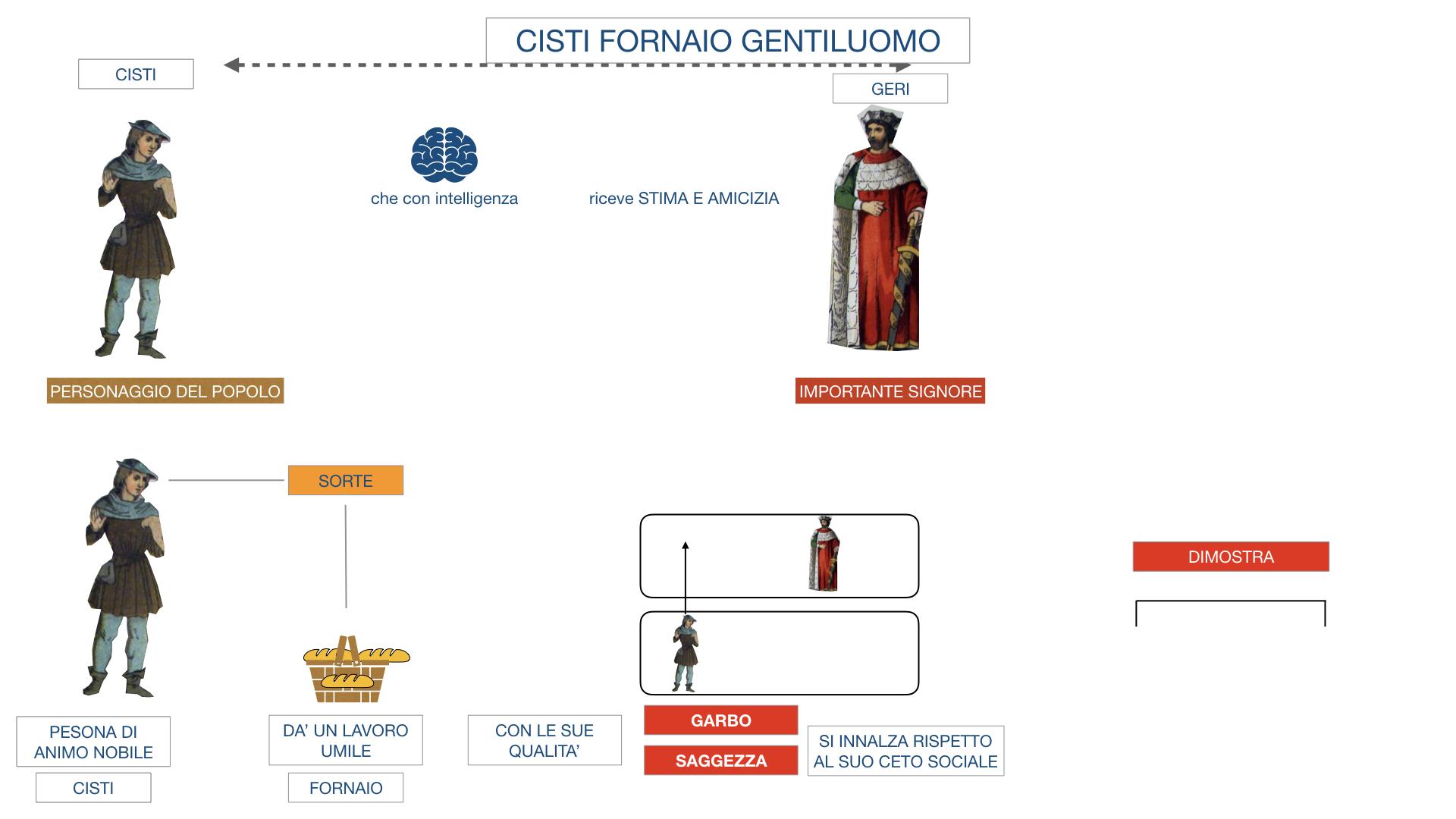 CISTI IL FORNAIO_SIMULAZIONE .015
