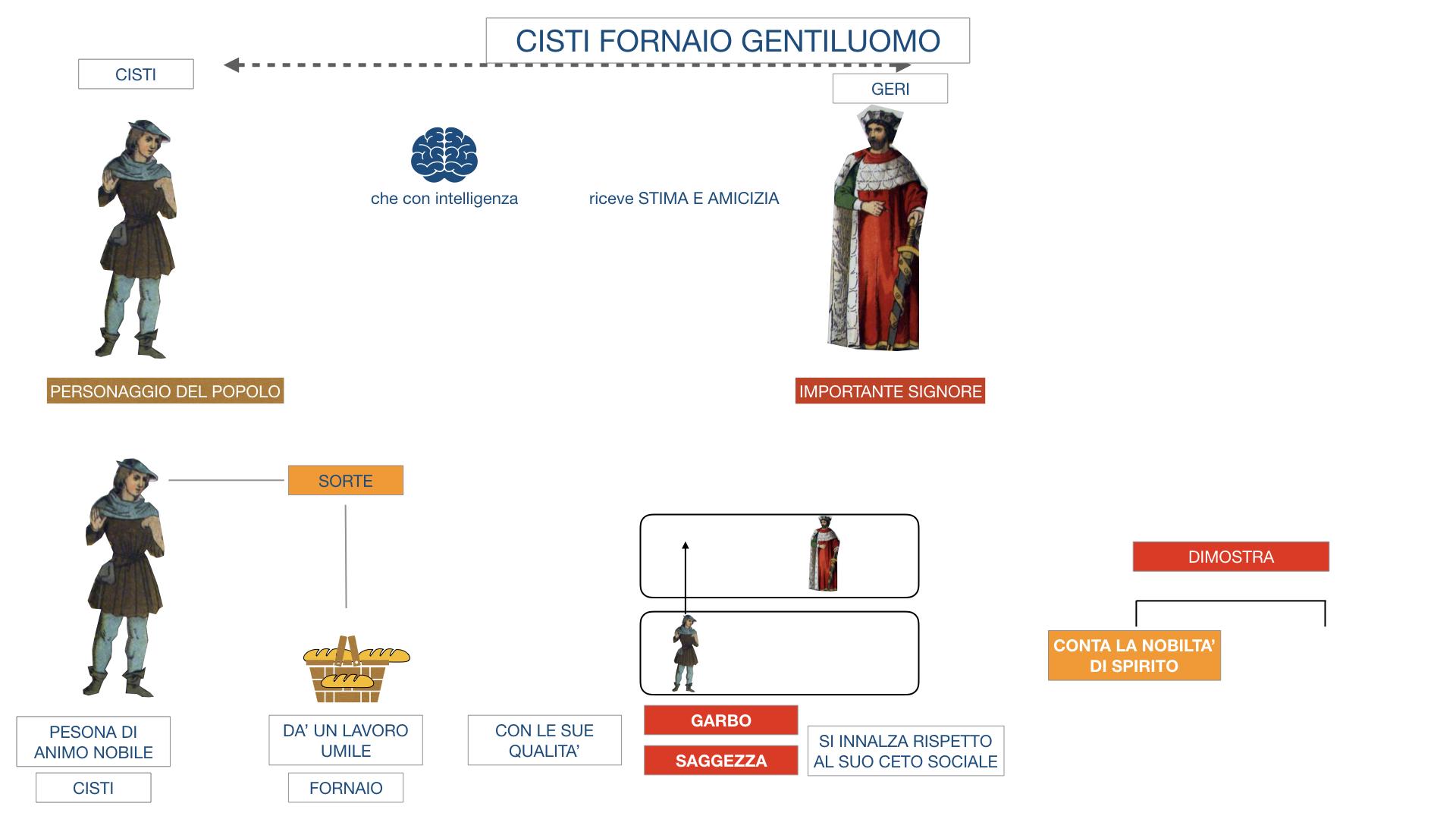 CISTI IL FORNAIO_SIMULAZIONE .016