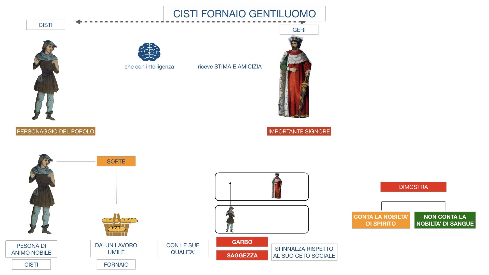 CISTI IL FORNAIO_SIMULAZIONE .017
