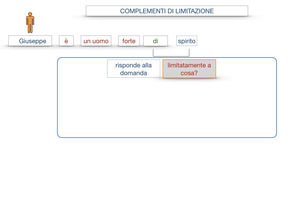 COMPLENENTO DI LIMITAZIONE_SIMULAZIONE.012