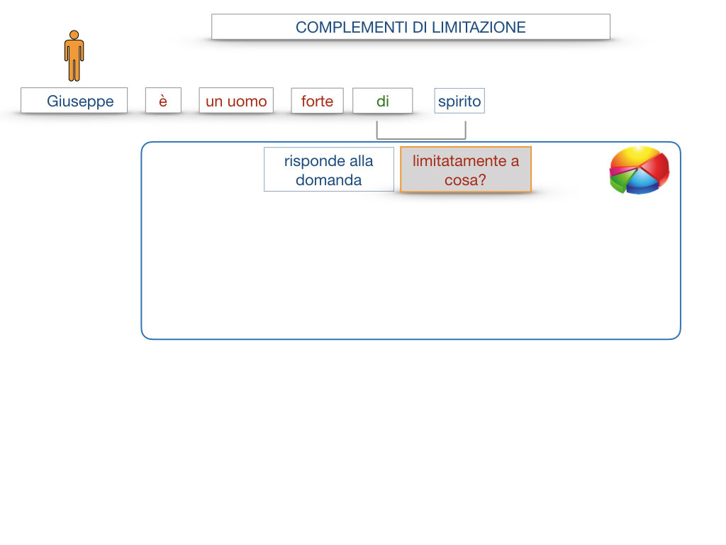 COMPLENENTO DI LIMITAZIONE_SIMULAZIONE.013