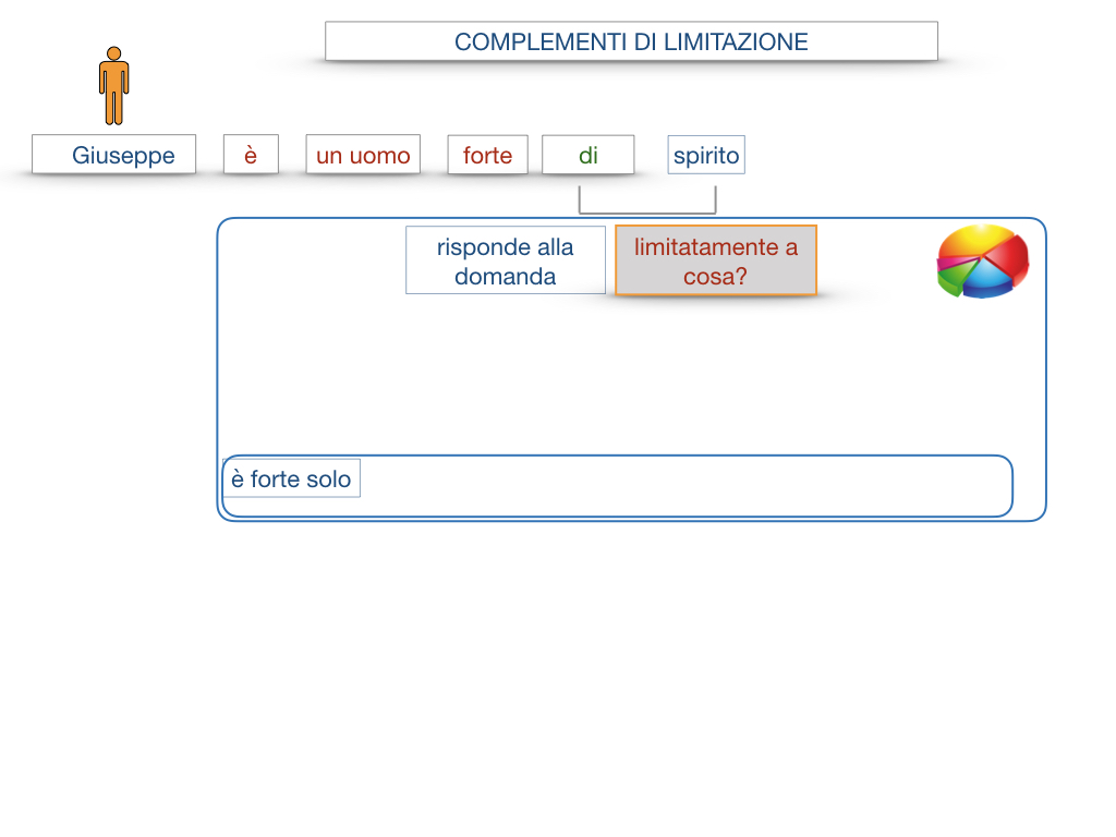 COMPLENENTO DI LIMITAZIONE_SIMULAZIONE.014