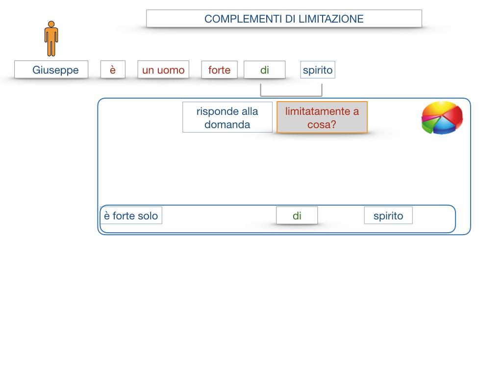 COMPLENENTO DI LIMITAZIONE_SIMULAZIONE.015