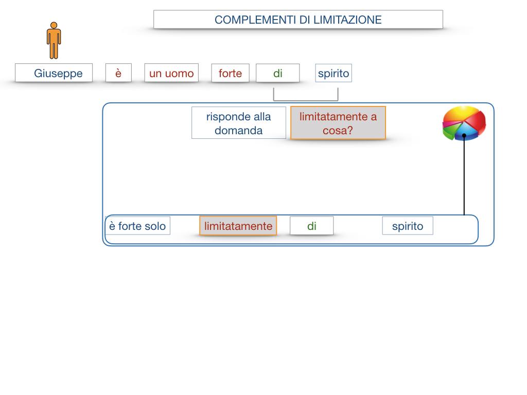 COMPLENENTO DI LIMITAZIONE_SIMULAZIONE.016