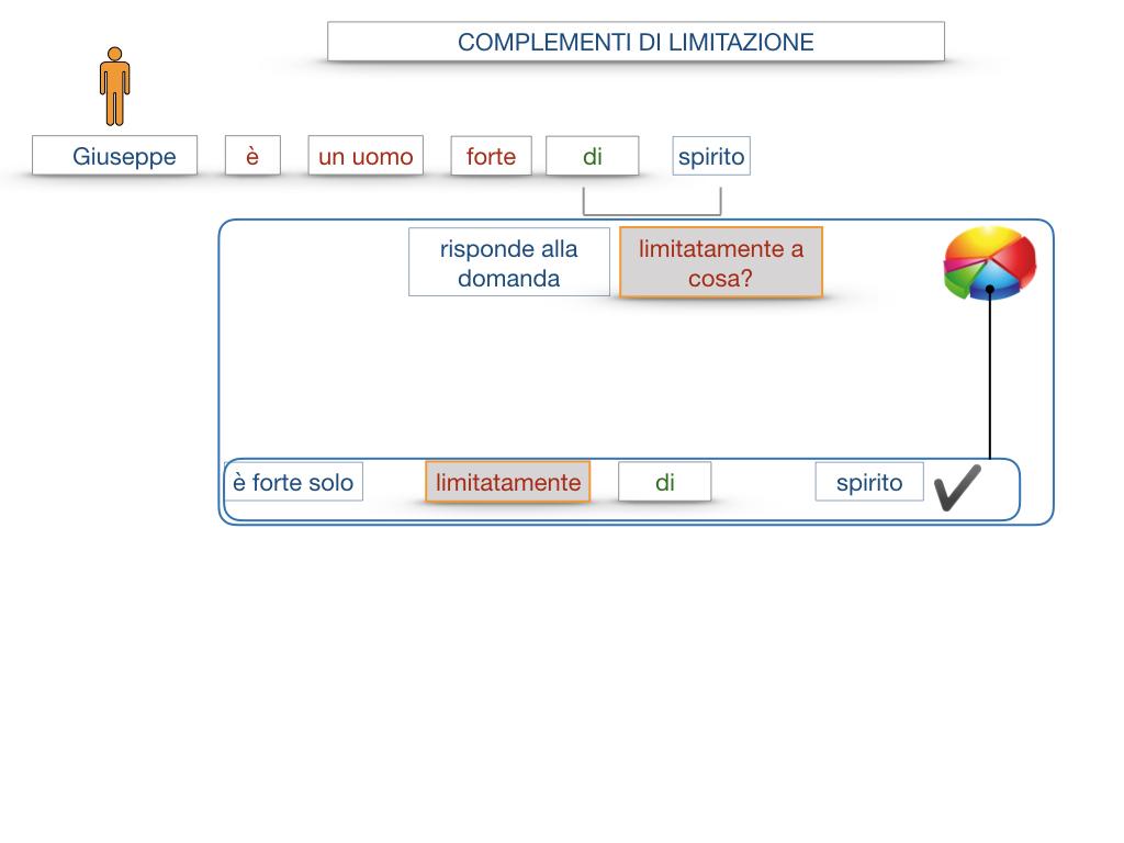 COMPLENENTO DI LIMITAZIONE_SIMULAZIONE.017