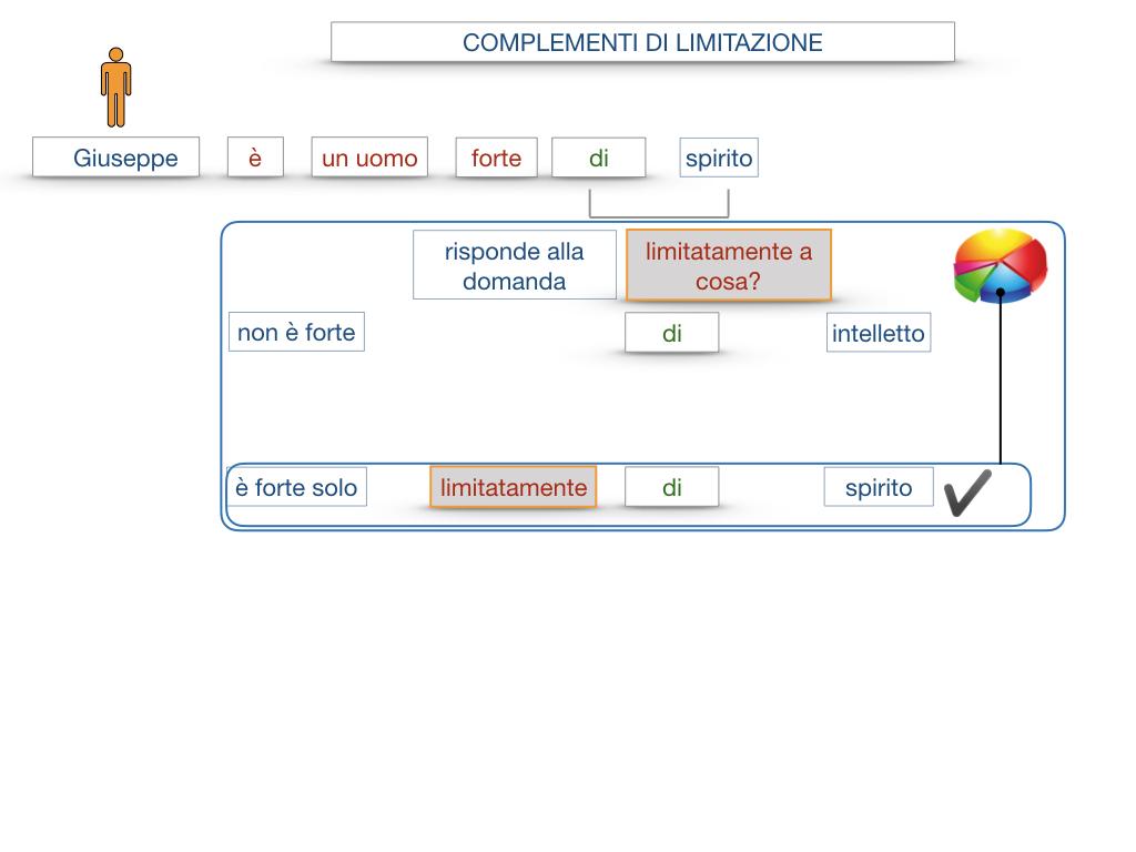 COMPLENENTO DI LIMITAZIONE_SIMULAZIONE.019