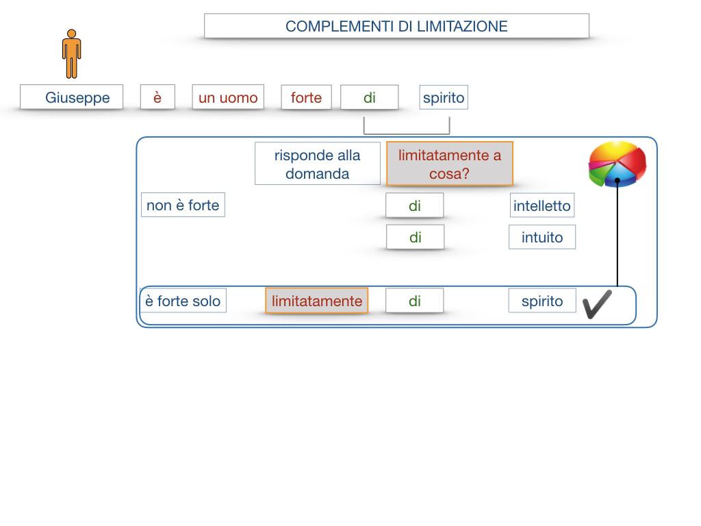 COMPLENENTO DI LIMITAZIONE_SIMULAZIONE.020