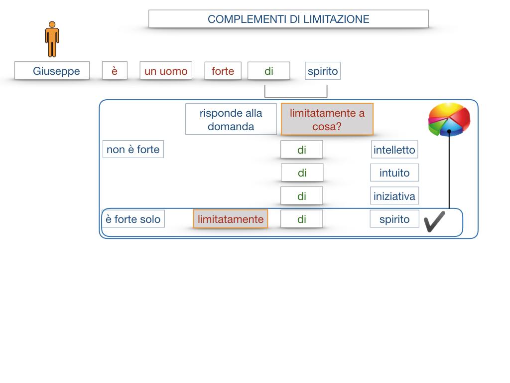COMPLENENTO DI LIMITAZIONE_SIMULAZIONE.021