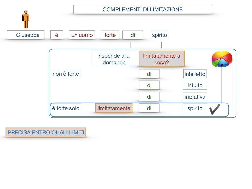 COMPLENENTO DI LIMITAZIONE_SIMULAZIONE.022