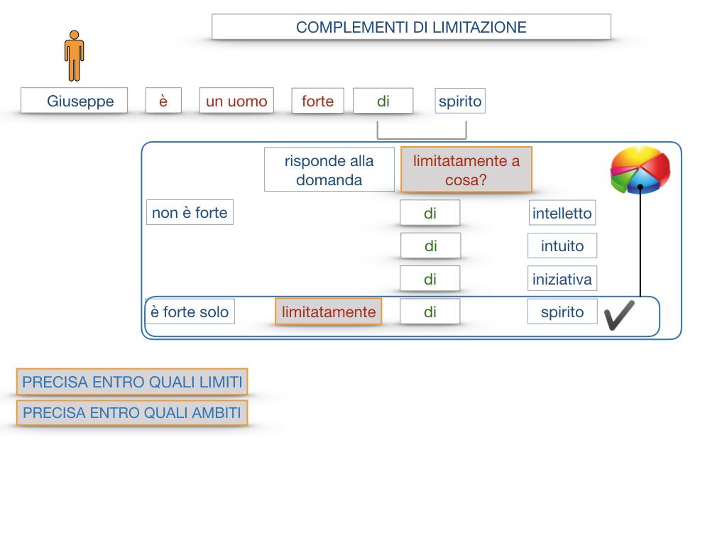 COMPLENENTO DI LIMITAZIONE_SIMULAZIONE.023