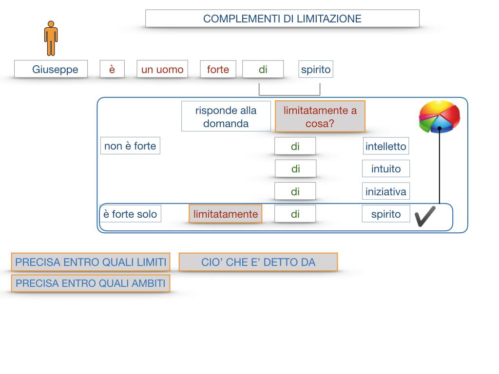 COMPLENENTO DI LIMITAZIONE_SIMULAZIONE.024