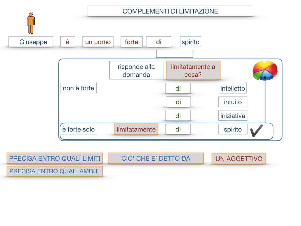 COMPLENENTO DI LIMITAZIONE_SIMULAZIONE.025
