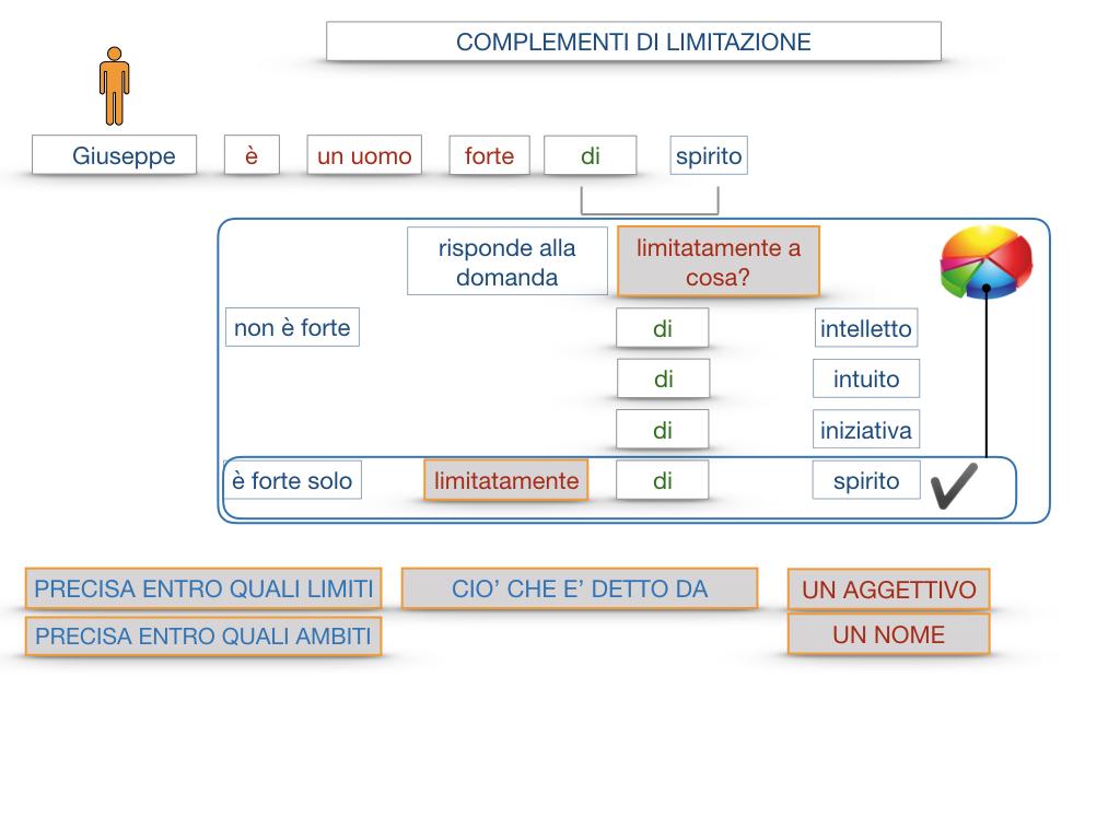 COMPLENENTO DI LIMITAZIONE_SIMULAZIONE.026