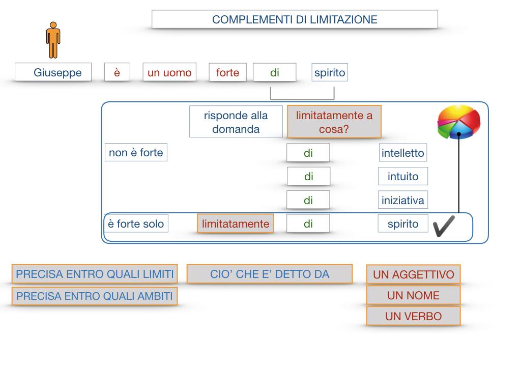 COMPLENENTO DI LIMITAZIONE_SIMULAZIONE.028