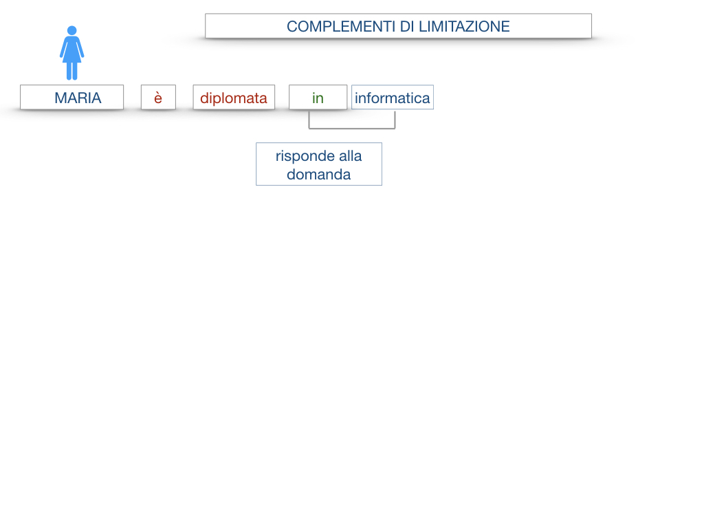 COMPLENENTO DI LIMITAZIONE_SIMULAZIONE.032