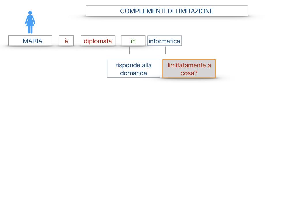 COMPLENENTO DI LIMITAZIONE_SIMULAZIONE.033
