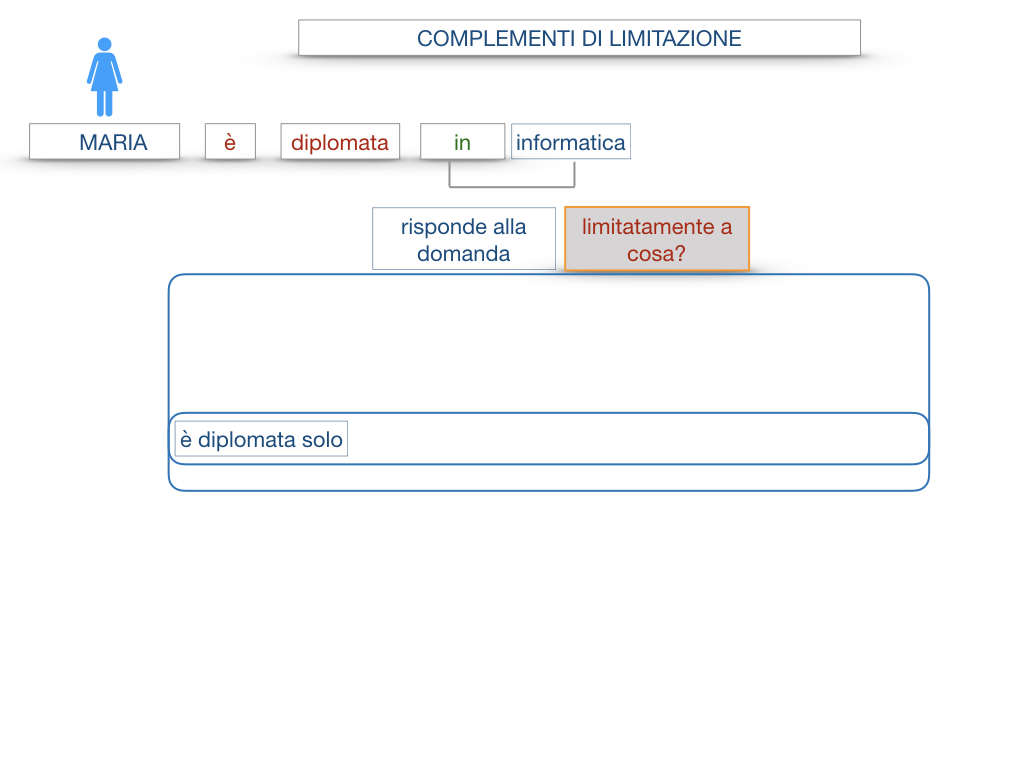 COMPLENENTO DI LIMITAZIONE_SIMULAZIONE.034