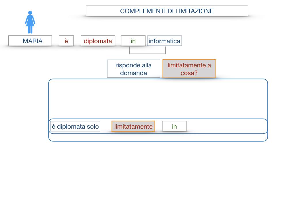 COMPLENENTO DI LIMITAZIONE_SIMULAZIONE.035