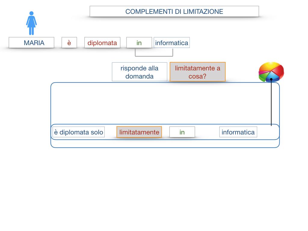 COMPLENENTO DI LIMITAZIONE_SIMULAZIONE.036