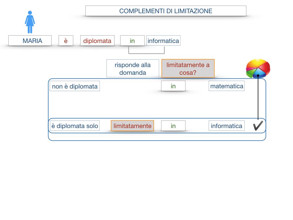 COMPLENENTO DI LIMITAZIONE_SIMULAZIONE.040