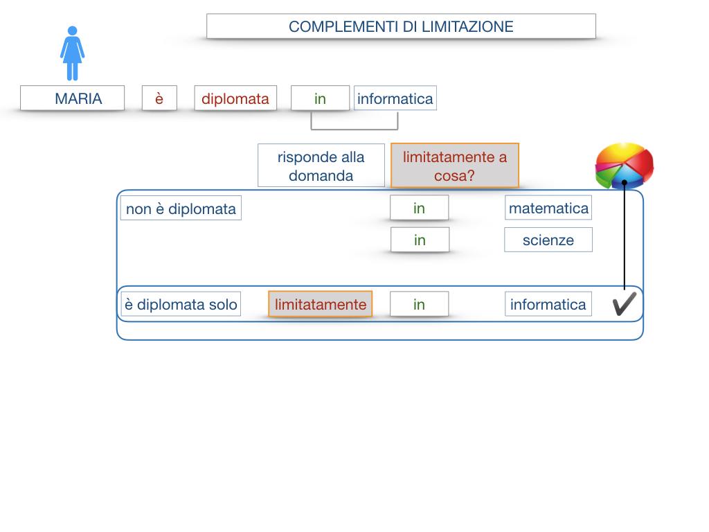 COMPLENENTO DI LIMITAZIONE_SIMULAZIONE.041