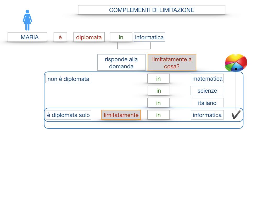 COMPLENENTO DI LIMITAZIONE_SIMULAZIONE.042