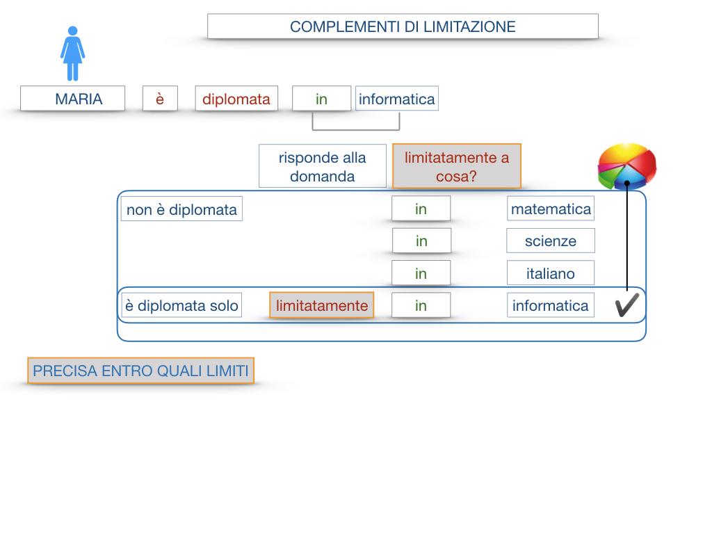COMPLENENTO DI LIMITAZIONE_SIMULAZIONE.043