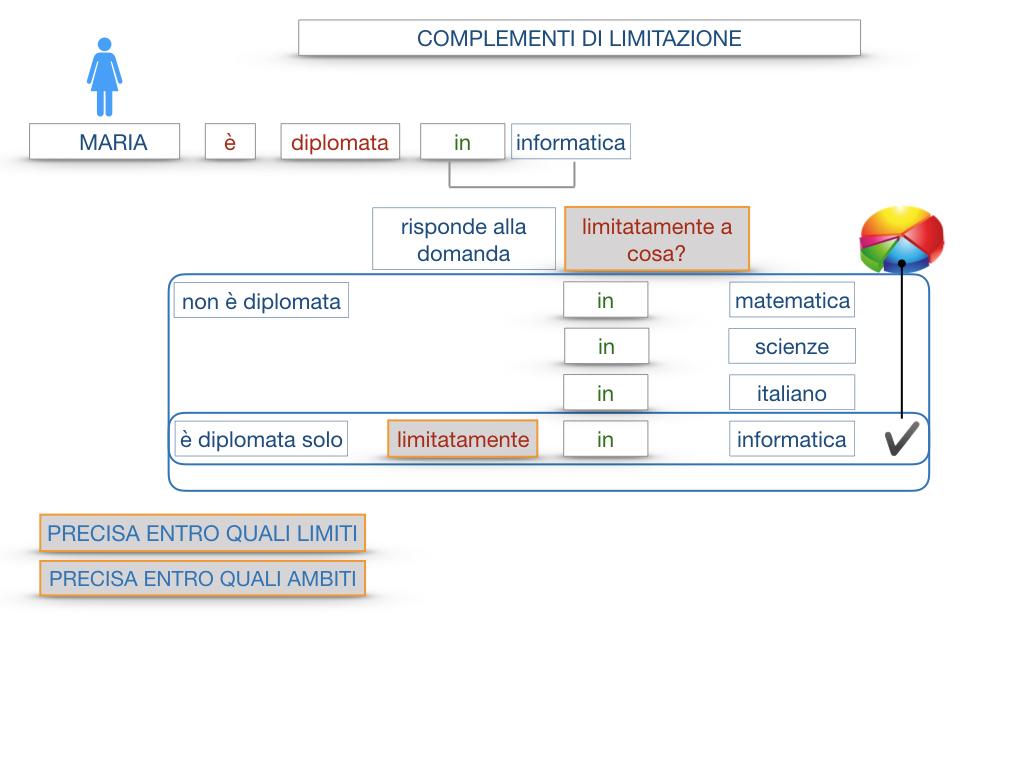 COMPLENENTO DI LIMITAZIONE_SIMULAZIONE.044