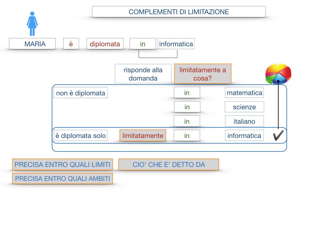 COMPLENENTO DI LIMITAZIONE_SIMULAZIONE.045
