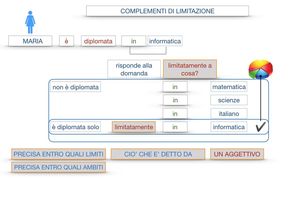 COMPLENENTO DI LIMITAZIONE_SIMULAZIONE.046