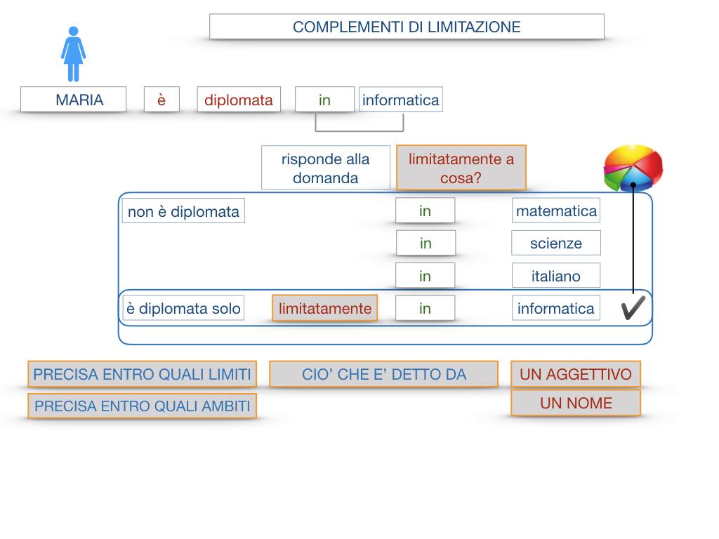 COMPLENENTO DI LIMITAZIONE_SIMULAZIONE.047