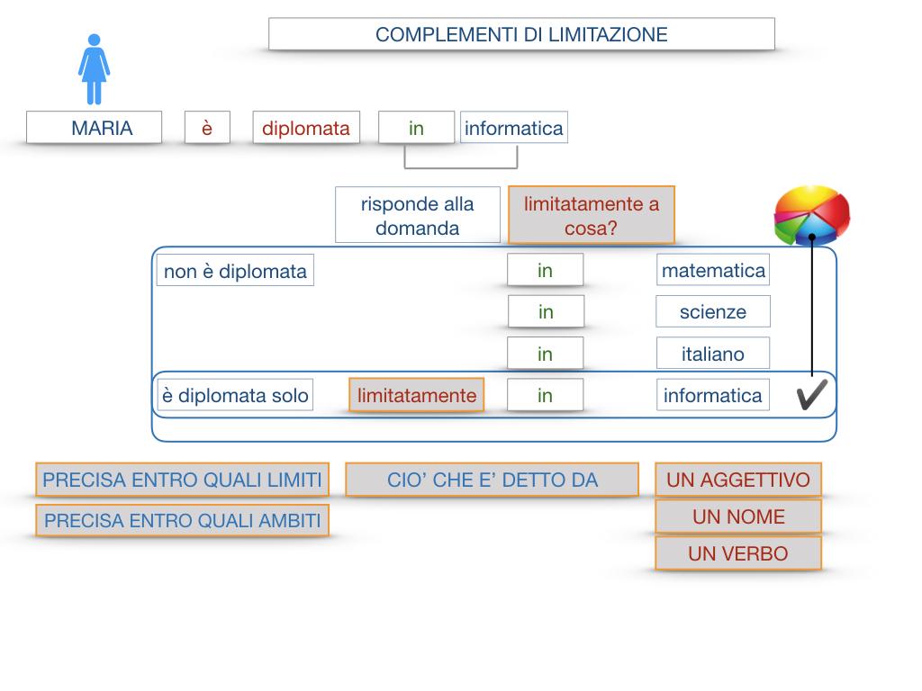 COMPLENENTO DI LIMITAZIONE_SIMULAZIONE.048