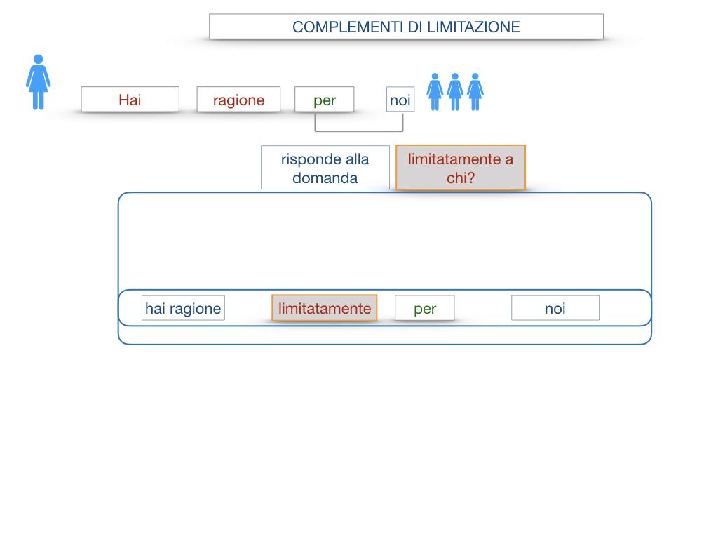 COMPLENENTO DI LIMITAZIONE_SIMULAZIONE.055