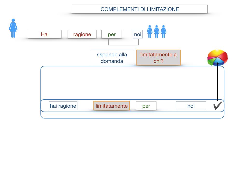 COMPLENENTO DI LIMITAZIONE_SIMULAZIONE.056