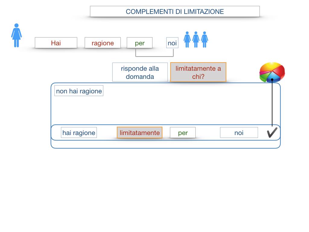 COMPLENENTO DI LIMITAZIONE_SIMULAZIONE.057