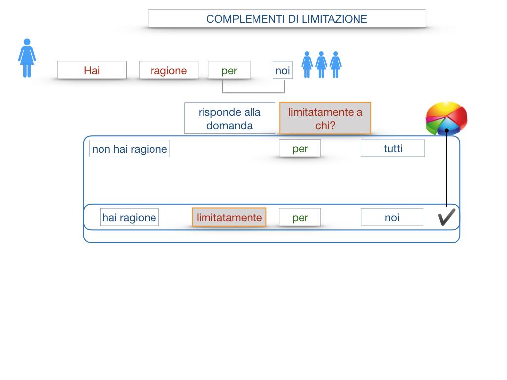COMPLENENTO DI LIMITAZIONE_SIMULAZIONE.058