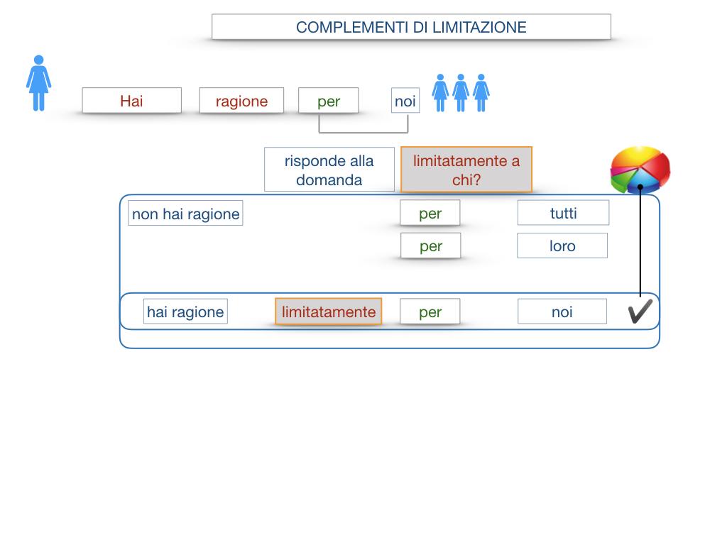 COMPLENENTO DI LIMITAZIONE_SIMULAZIONE.059